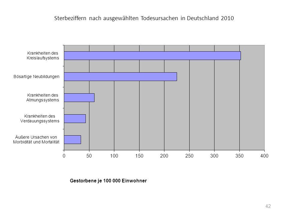 Sterbeziffern nach ausgewählten Todesursachen in Deutschland 2010 Gestorbene je 100 000 Einwohner 42