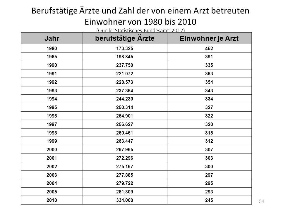 Berufstätige Ärzte und Zahl der von einem Arzt betreuten Einwohner von 1980 bis 2010 (Quelle: Statistisches Bundesamt, 2012) Jahrberufstätige ÄrzteEin