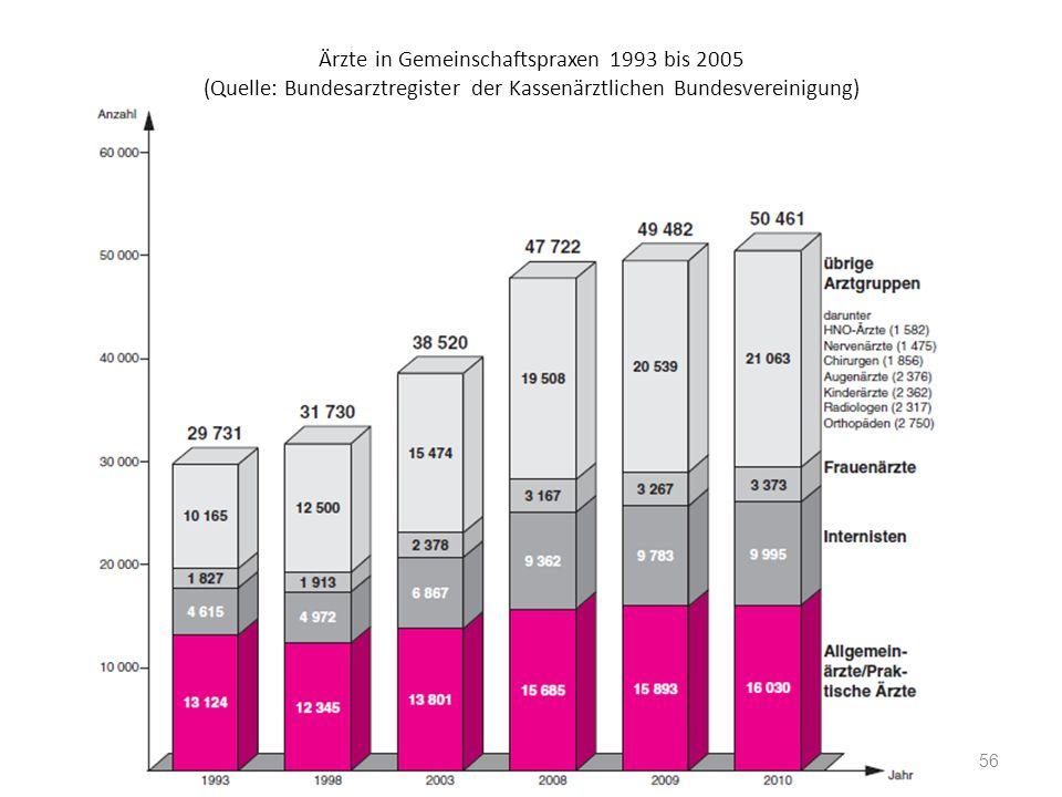 Ärzte in Gemeinschaftspraxen 1993 bis 2005 (Quelle: Bundesarztregister der Kassenärztlichen Bundesvereinigung) 56