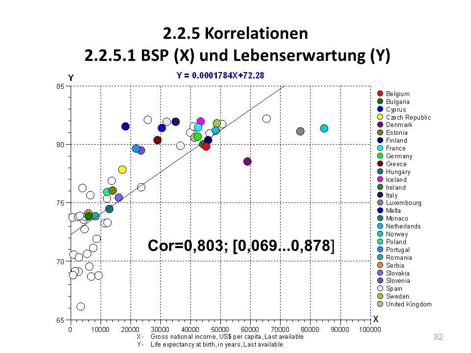 2.2.5 Korrelationen 2.2.5.1 BSP (X) und Lebenserwartung (Y) Cor=0,803; [0,069...0,878] 82