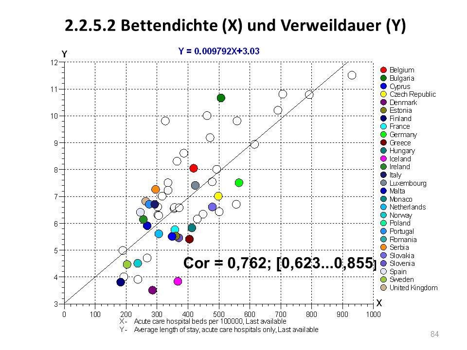 2.2.5.2 Bettendichte (X) und Verweildauer (Y) Cor = 0,762; [0,623...0,855 ] 84