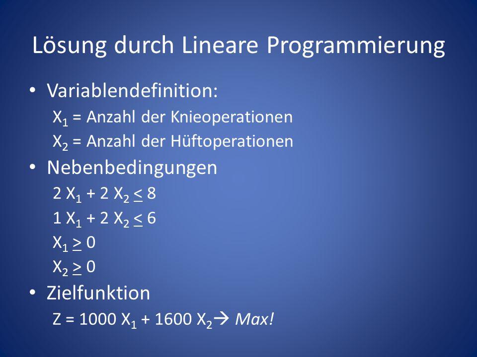 Variablendefinition: X 1 = Anzahl der Knieoperationen X 2 = Anzahl der Hüftoperationen Nebenbedingungen 2 X 1 + 2 X 2 < 8 1 X 1 + 2 X 2 < 6 X 1 > 0 X