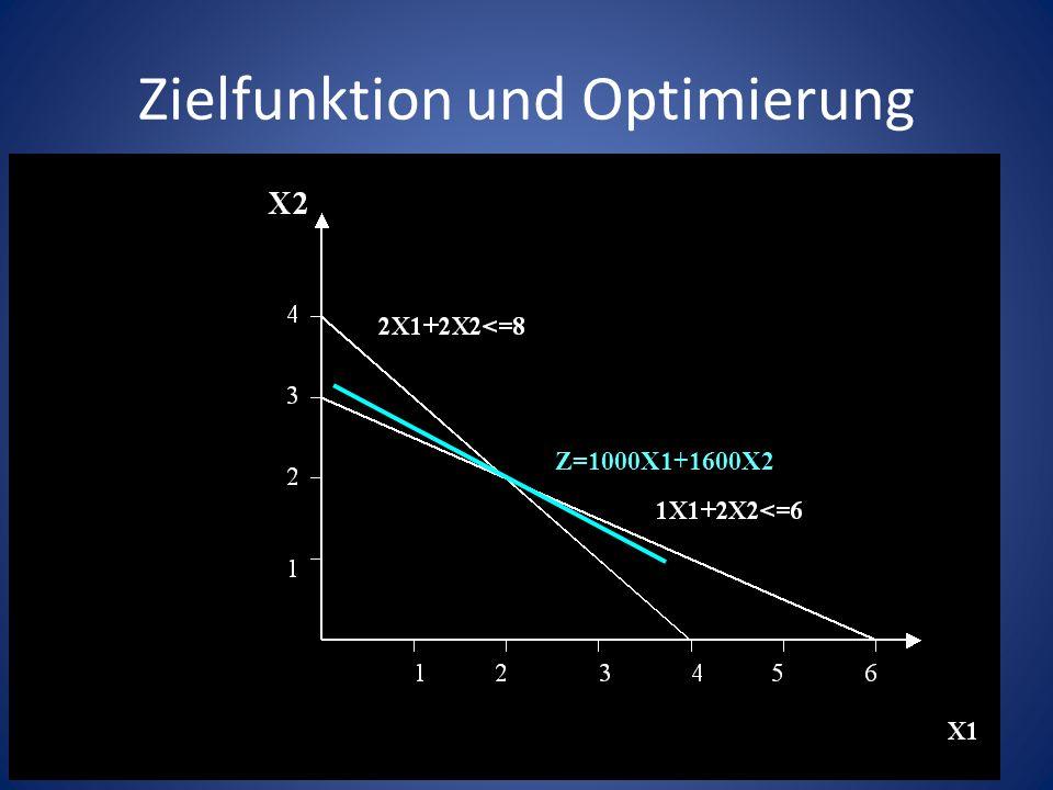 Zielfunktion und Optimierung Z=1000X1+1600X2