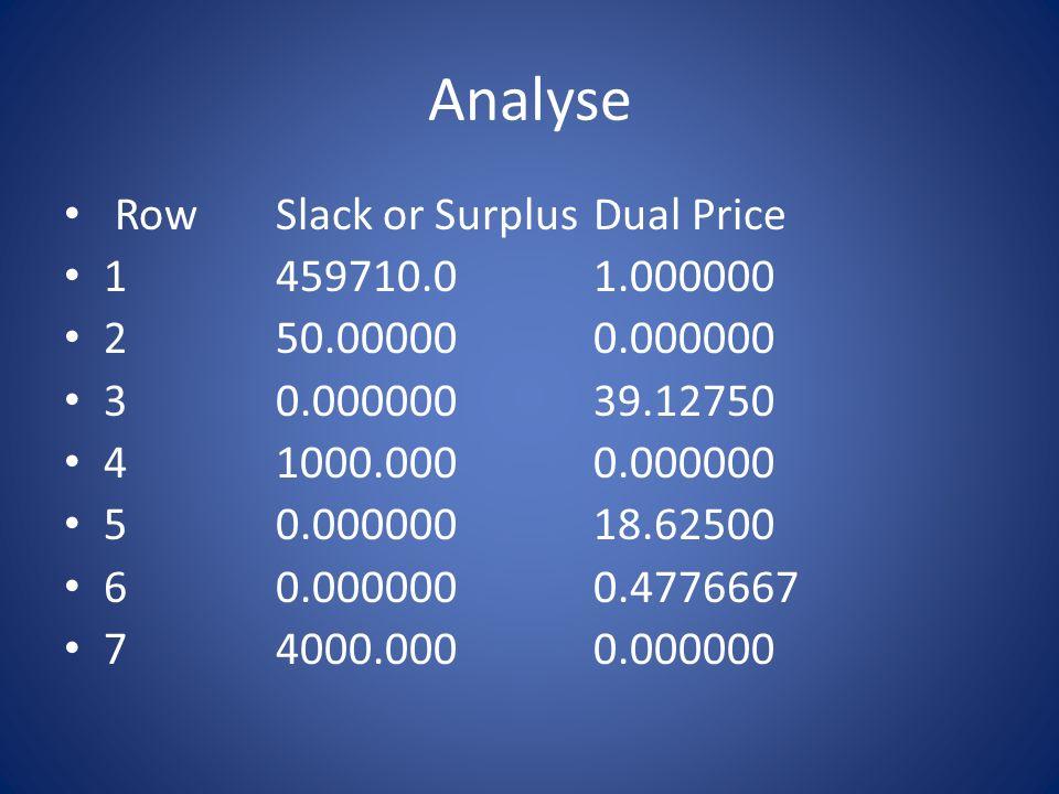 Analyse Row Slack or Surplus Dual Price 1 459710.0 1.000000 2 50.00000 0.000000 3 0.000000 39.12750 4 1000.000 0.000000 5 0.000000 18.62500 6 0.000000
