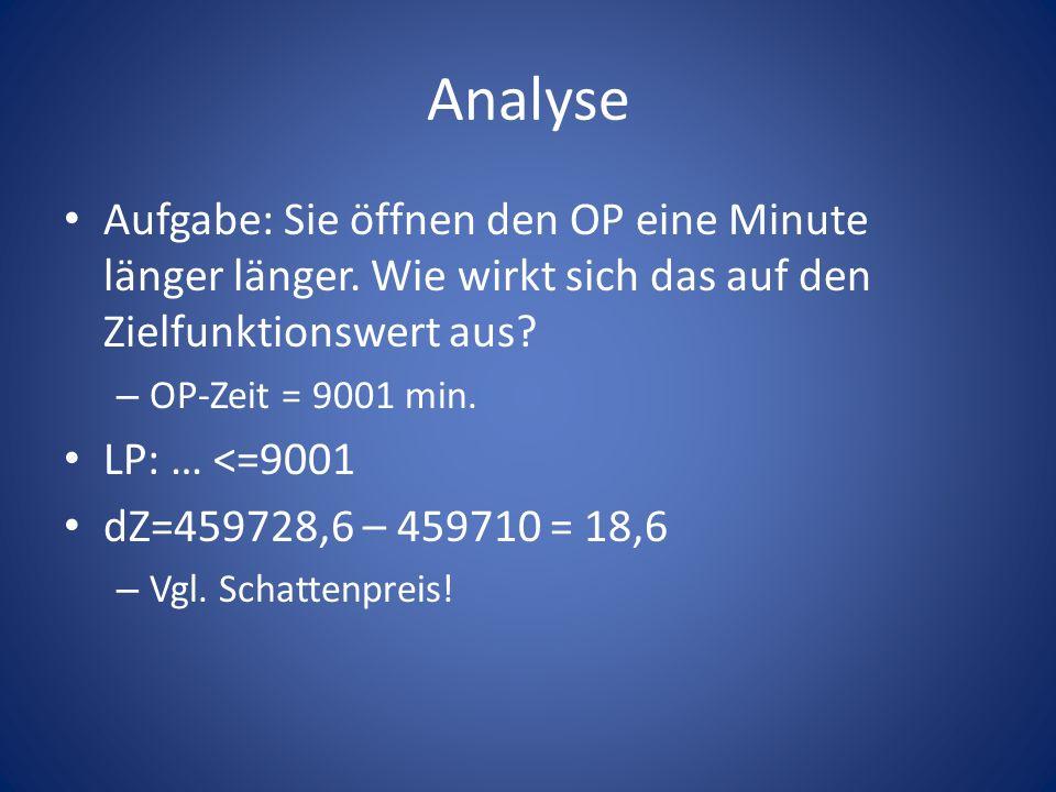Analyse Aufgabe: Sie öffnen den OP eine Minute länger länger. Wie wirkt sich das auf den Zielfunktionswert aus? – OP-Zeit = 9001 min. LP: … <=9001 dZ=