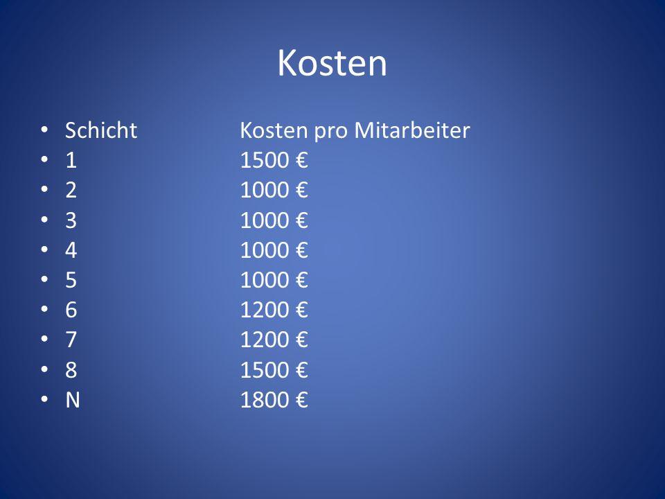 Kosten SchichtKosten pro Mitarbeiter 11500 21000 31000 41000 51000 61200 71200 81500 N1800