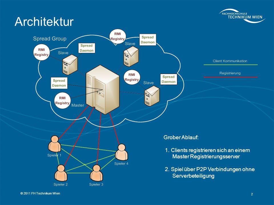 2 © 2011 FH Technikum Wien Architektur Grober Ablauf: 1. Clients registrieren sich an einem Master Registrierungsserver 2. Spiel über P2P Verbindungen