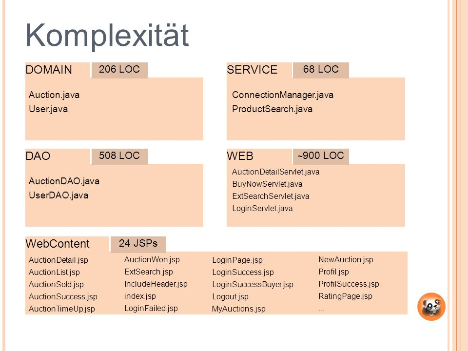 5 Komplexität DOMAIN DAO SERVICE WEB 206 LOC 508 LOC AuctionDAO.java UserDAO.java Auction.java User.java ConnectionManager.java ProductSearch.java 68
