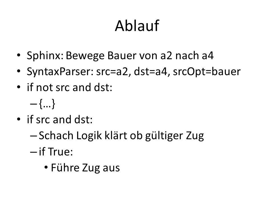 Ablauf Sphinx: Bewege Bauer von a2 nach a4 SyntaxParser: src=a2, dst=a4, srcOpt=bauer if not src and dst: – {…} if src and dst: – Schach Logik klärt ob gültiger Zug – if True: Führe Zug aus