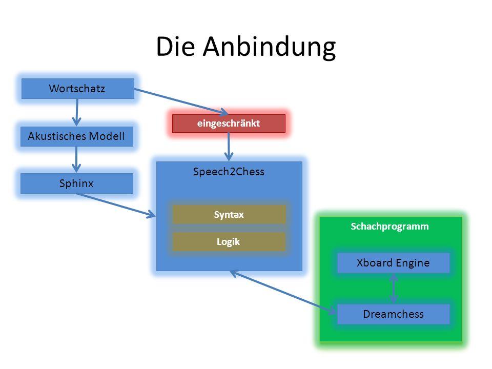 Schachprogramm Die Anbindung Sphinx Dreamchess Akustisches Modell Speech2Chess Xboard Engine Wortschatz eingeschränkt Syntax Logik