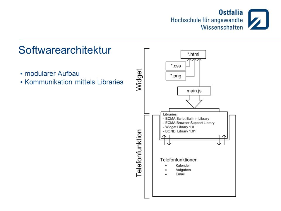Softwarearchitektur modularer Aufbau Kommunikation mittels Libraries