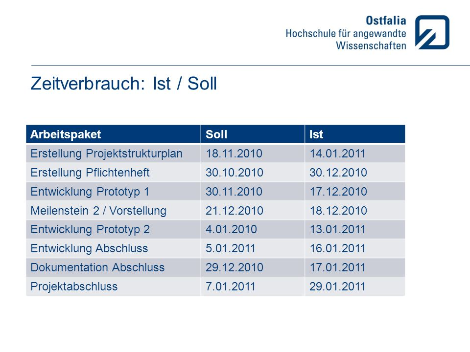 Zeitverbrauch: Ist / Soll ArbeitspaketSollIst Erstellung Projektstrukturplan18.11.201014.01.2011 Erstellung Pflichtenheft30.10.201030.12.2010 Entwickl