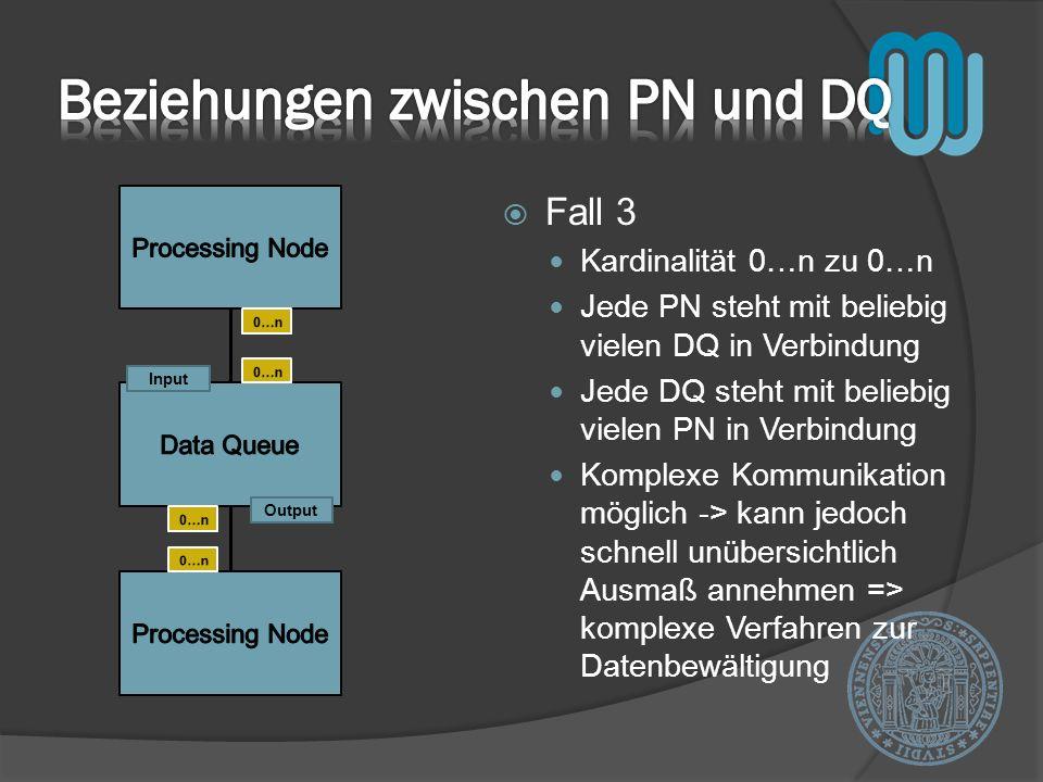 Fall 4 Kardinalität 1 zu 0…n Jede PN kann mit beliebig vielen DQ in Verbindung stehen Jede DQ jedoch nur mit einer PN Ausreichende Kommunikation zwischen PN und DQ -> Verhinderung zu komplexer Strukturen Output Input