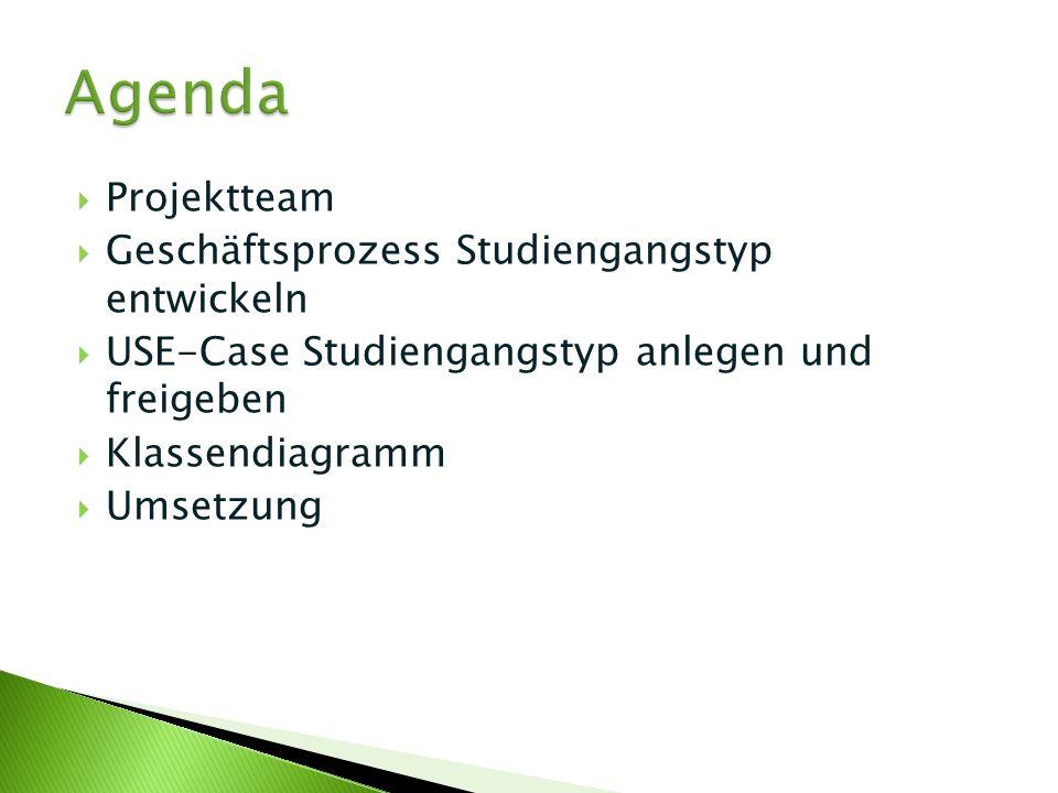 Projektteam Geschäftsprozess Studiengangstyp entwickeln USE-Case Studiengangstyp anlegen und freigeben Klassendiagramm Umsetzung