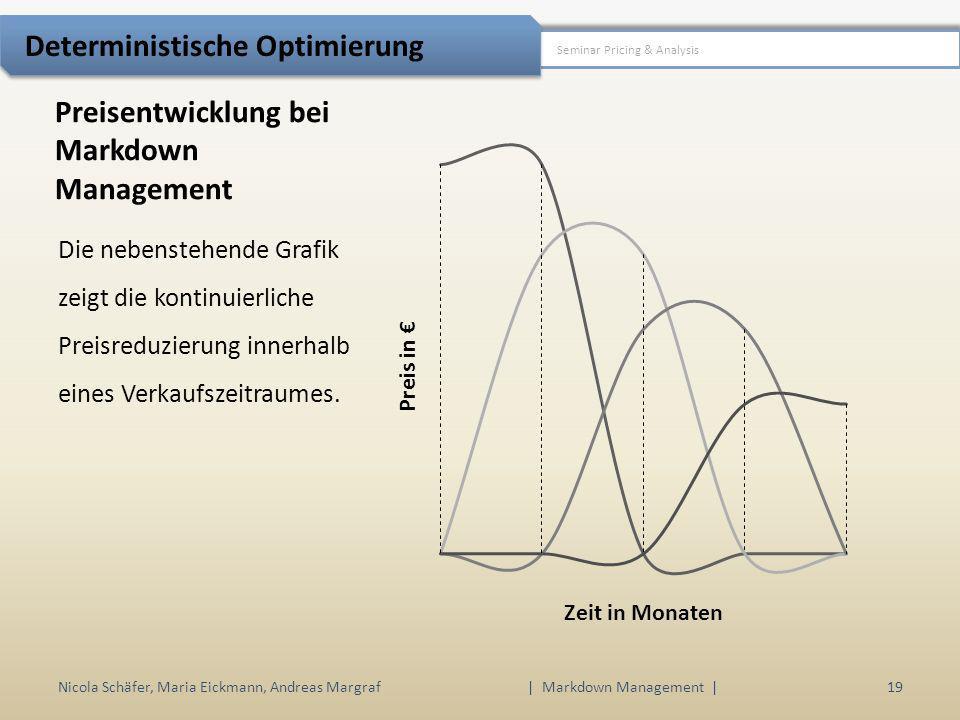 Preisentwicklung bei Markdown Management Die nebenstehende Grafik zeigt die kontinuierliche Preisreduzierung innerhalb eines Verkaufszeitraumes. Nicol