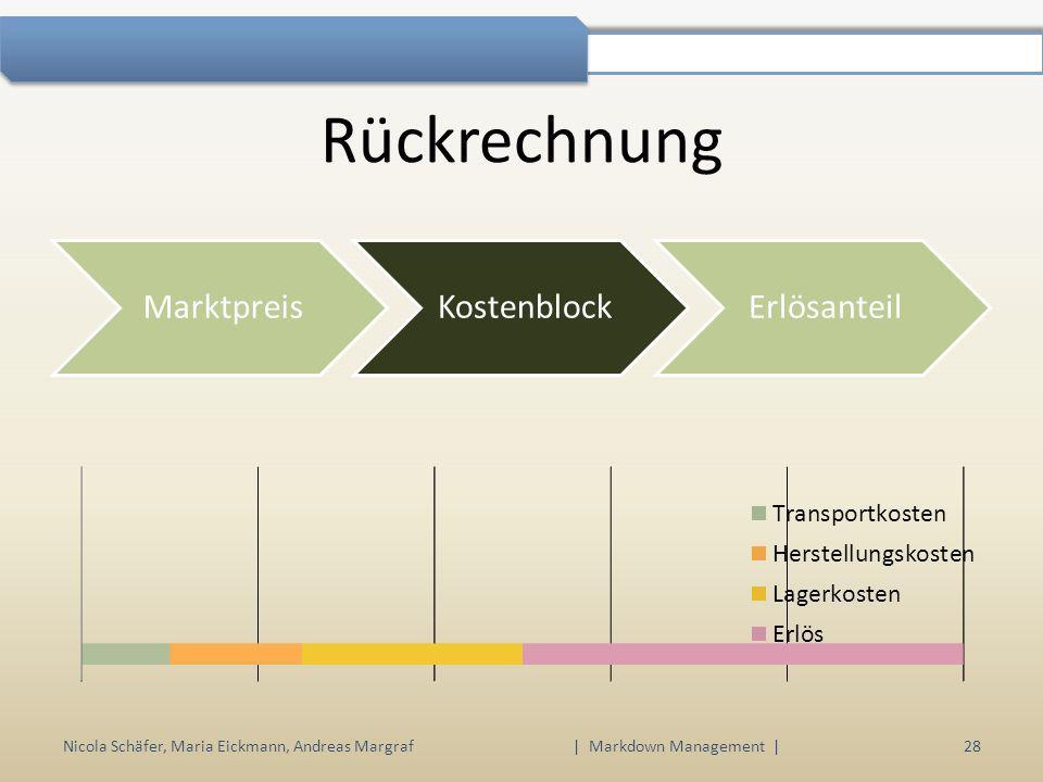 Nicola Schäfer, Maria Eickmann, Andreas Margraf | Markdown Management | 28 Rückrechnung MarktpreisKostenblockErlösanteil