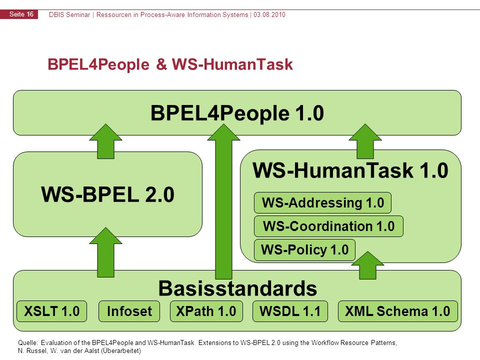 DBIS Seminar | Ressourcen in Process-Aware Information Systems | 03.08.2010 Seite 16 BPEL4People & WS-HumanTask BPEL4People 1.0 WS-BPEL 2.0 WS-HumanTask 1.0 Basisstandards XSLT 1.0XPath 1.0WSDL 1.1XML Schema 1.0Infoset WS-Addressing 1.0 WS-Coordination 1.0 WS-Policy 1.0 Quelle: Evaluation of the BPEL4People and WS-HumanTask Extensions to WS-BPEL 2.0 using the Workflow Resource Patterns, N.
