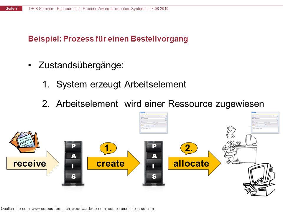 DBIS Seminar | Ressourcen in Process-Aware Information Systems | 03.08.2010 Seite 7 Beispiel: Prozess für einen Bestellvorgang Zustandsübergänge: 1.System erzeugt Arbeitselement 2.Arbeitselement wird einer Ressource zugewiesen create 1.