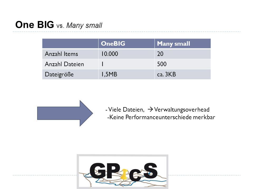 One BIG vs. Many small OneBIGMany small Anzahl Items10.00020 Anzahl Dateien1500 Dateigröße1,5MBca.
