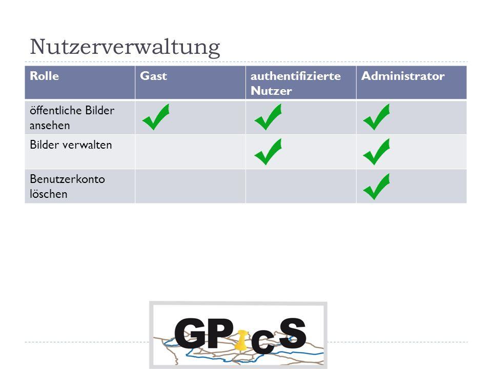 Nutzerverwaltung RolleGastauthentifizierte Nutzer Administrator öffentliche Bilder ansehen Bilder verwalten Benutzerkonto löschen