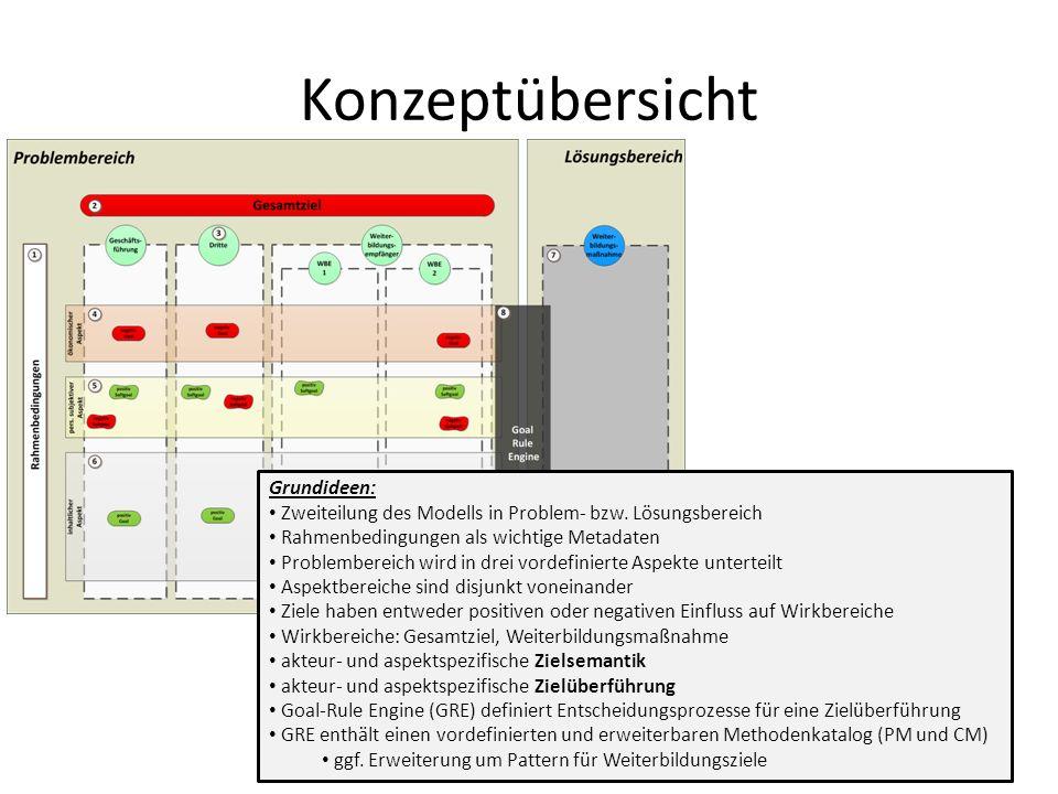 Konzeptübersicht Grundideen: Zweiteilung des Modells in Problem- bzw.