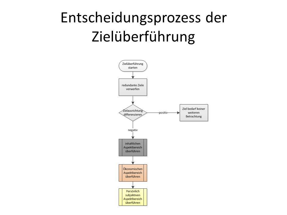Entscheidungsprozess der Zielüberführung