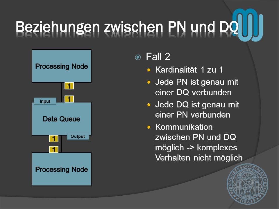 Fall 2 Kardinalität 1 zu 1 Jede PN ist genau mit einer DQ verbunden Jede DQ ist genau mit einer PN verbunden Kommunikation zwischen PN und DQ möglich