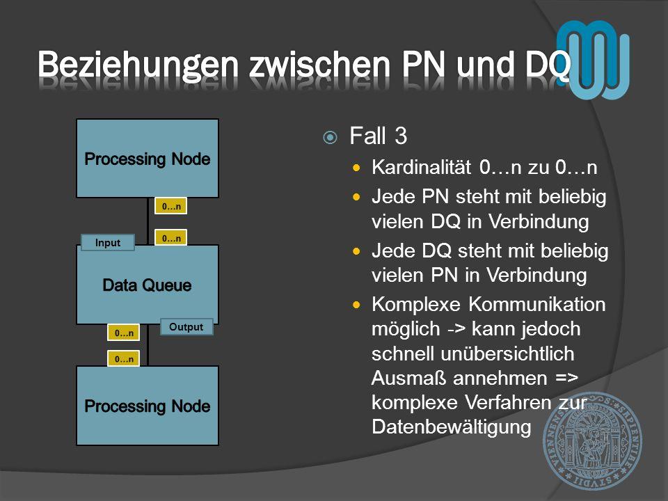 Fall 3 Kardinalität 0…n zu 0…n Jede PN steht mit beliebig vielen DQ in Verbindung Jede DQ steht mit beliebig vielen PN in Verbindung Komplexe Kommunik