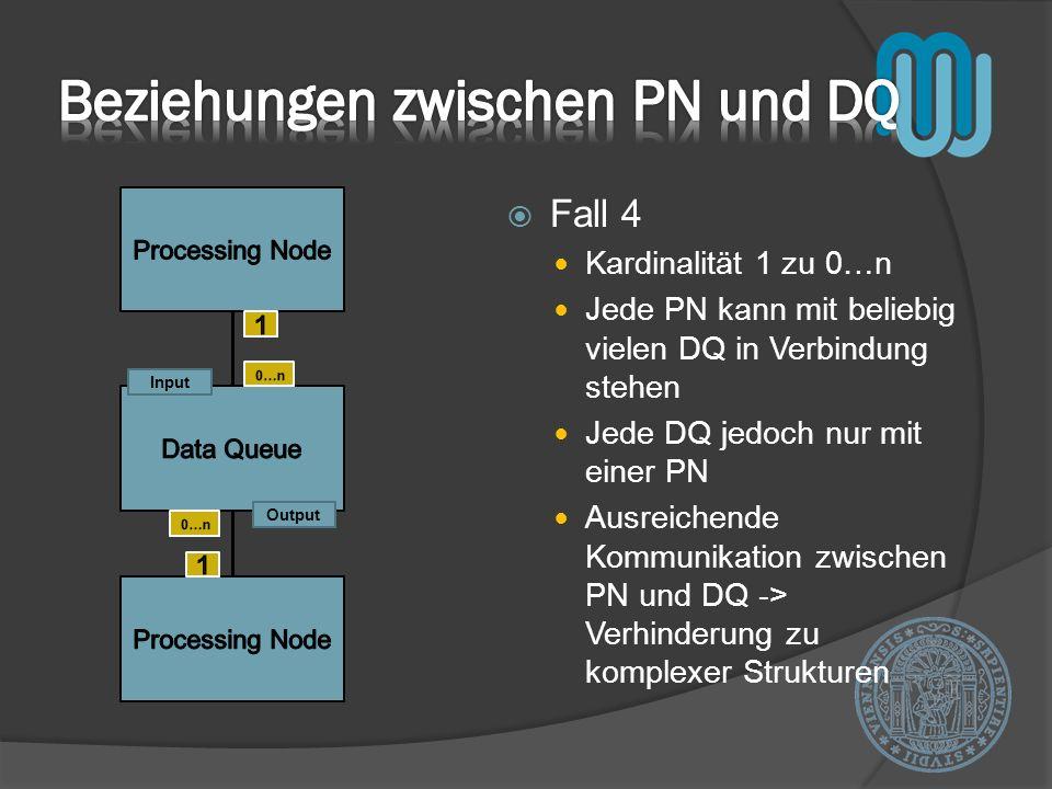 Fall 4 Kardinalität 1 zu 0…n Jede PN kann mit beliebig vielen DQ in Verbindung stehen Jede DQ jedoch nur mit einer PN Ausreichende Kommunikation zwisc