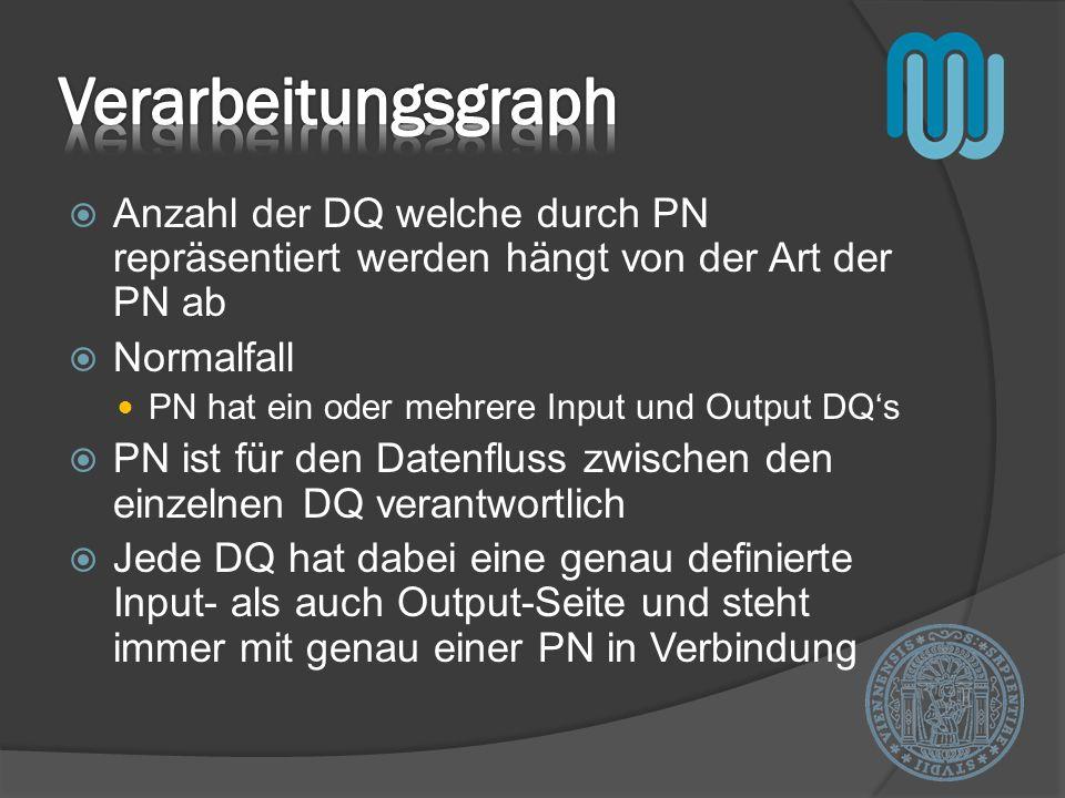 Anzahl der DQ welche durch PN repräsentiert werden hängt von der Art der PN ab Normalfall PN hat ein oder mehrere Input und Output DQs PN ist für den