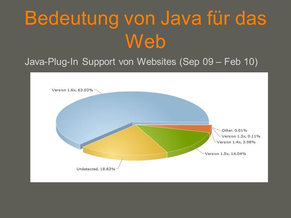 your name Bedeutung von Java für das Web Java-Plug-In Support von Websites (Sep 09 – Feb 10)