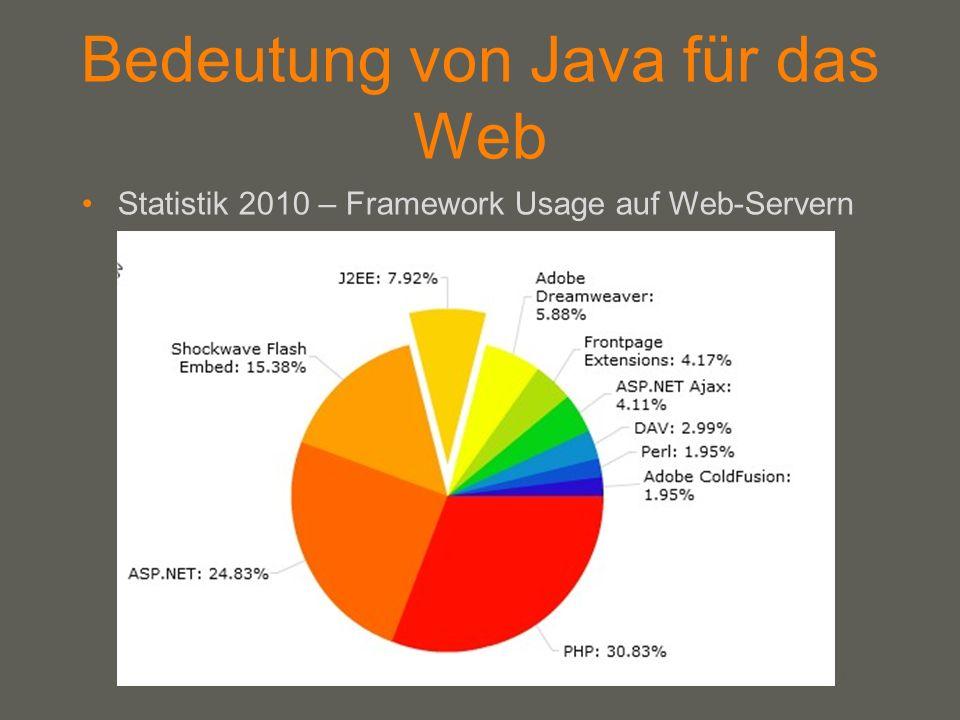 your name Bedeutung von Java für das Web Statistik 2010 – Framework Usage auf Web-Servern