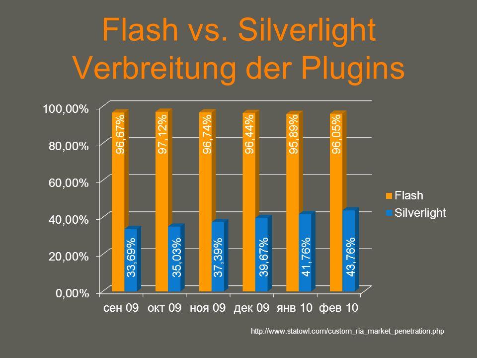 your name Flash vs. Silverlight Verbreitung der Plugins http://www.statowl.com/custom_ria_market_penetration.php