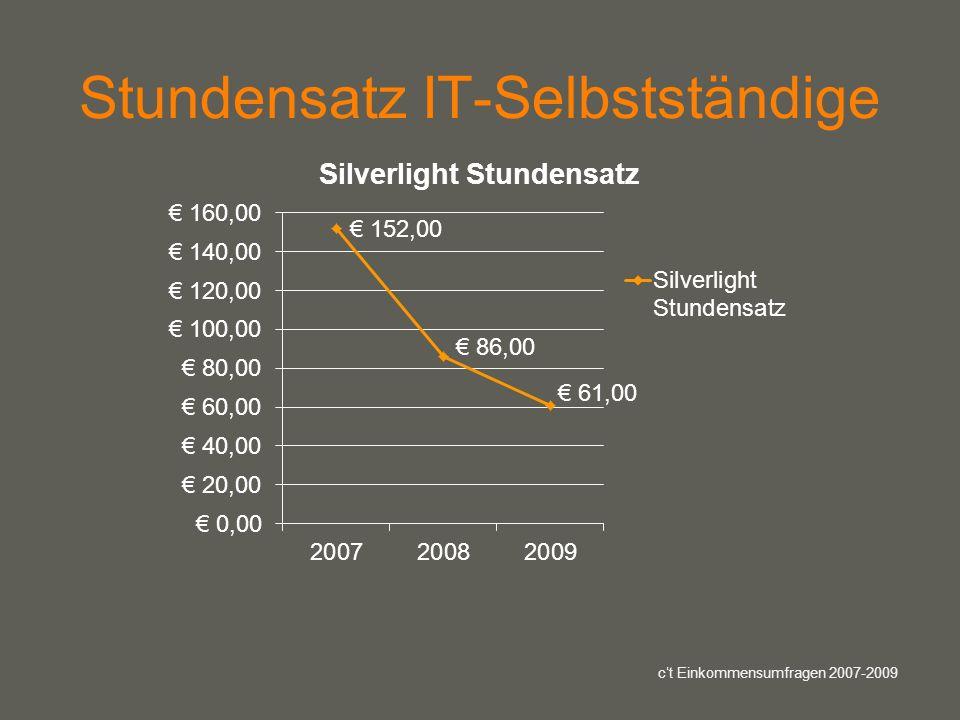 your name Stundensatz IT-Selbstständige ct Einkommensumfragen 2007-2009