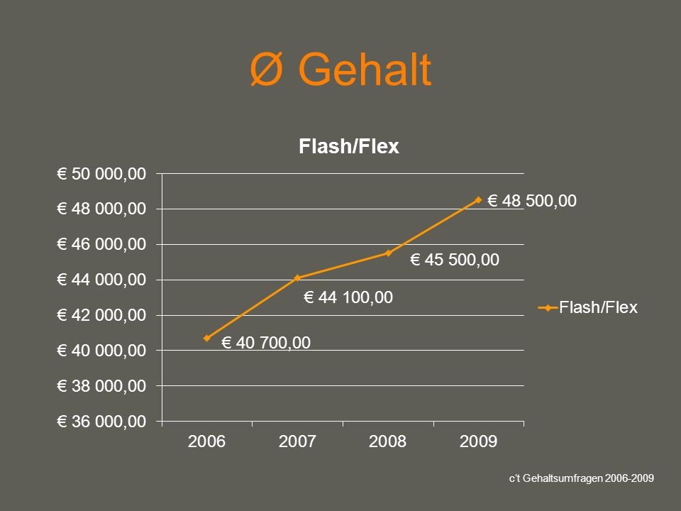 your name Ø Gehalt ct Gehaltsumfragen 2006-2009