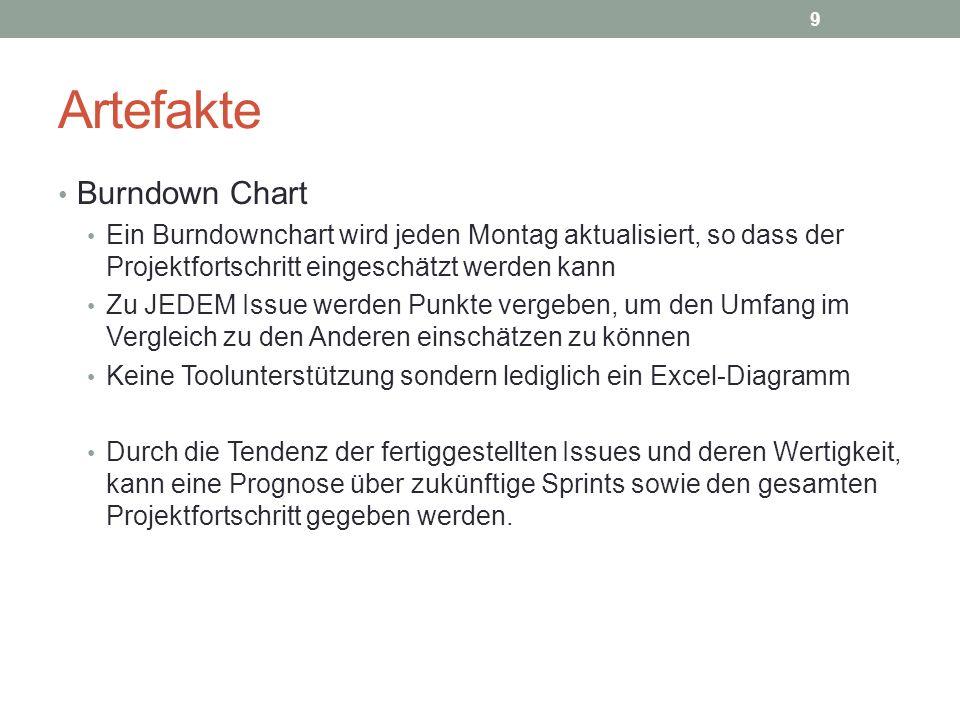 Artefakte Burndown Chart Ein Burndownchart wird jeden Montag aktualisiert, so dass der Projektfortschritt eingeschätzt werden kann Zu JEDEM Issue werd