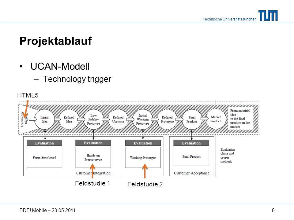 Technische Universität München Projektablauf UCAN-Modell –Technology trigger BDE.