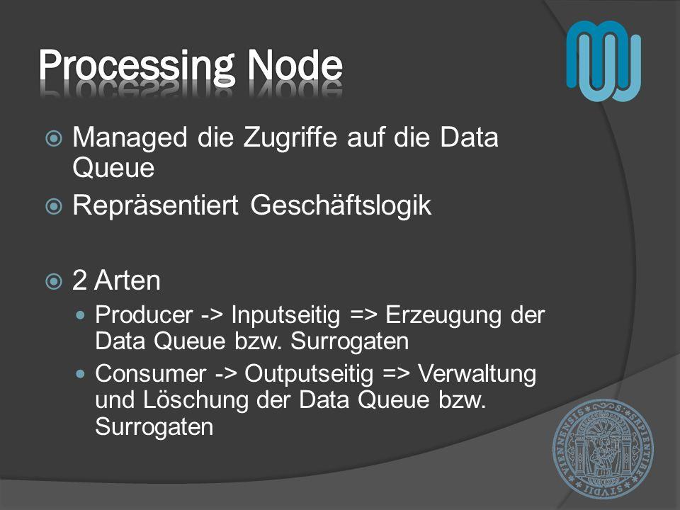Managed die Zugriffe auf die Data Queue Repräsentiert Geschäftslogik 2 Arten Producer -> Inputseitig => Erzeugung der Data Queue bzw.