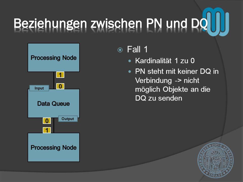 Fall 1 Kardinalität 1 zu 0 PN steht mit keiner DQ in Verbindung -> nicht möglich Objekte an die DQ zu senden Output Input