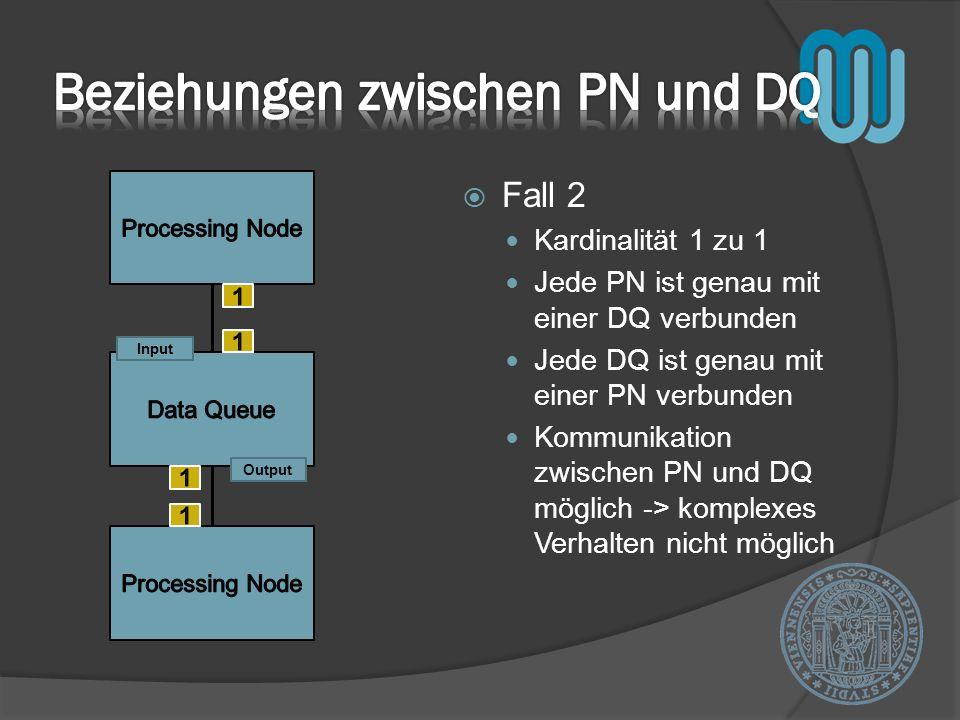 Fall 2 Kardinalität 1 zu 1 Jede PN ist genau mit einer DQ verbunden Jede DQ ist genau mit einer PN verbunden Kommunikation zwischen PN und DQ möglich -> komplexes Verhalten nicht möglich Output Input