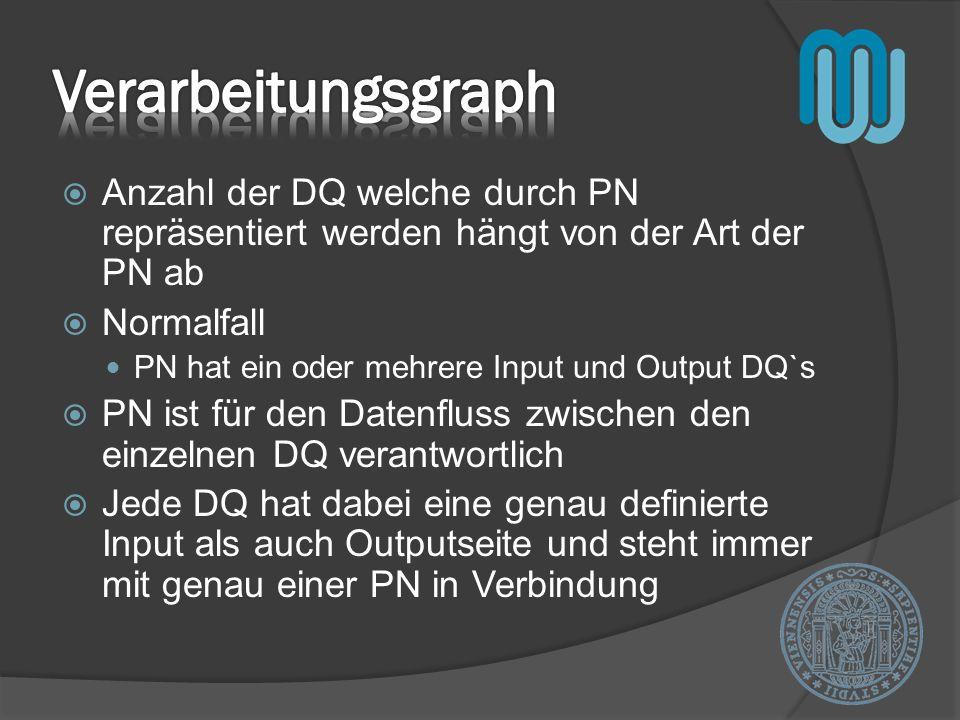 Anzahl der DQ welche durch PN repräsentiert werden hängt von der Art der PN ab Normalfall PN hat ein oder mehrere Input und Output DQ`s PN ist für den Datenfluss zwischen den einzelnen DQ verantwortlich Jede DQ hat dabei eine genau definierte Input als auch Outputseite und steht immer mit genau einer PN in Verbindung