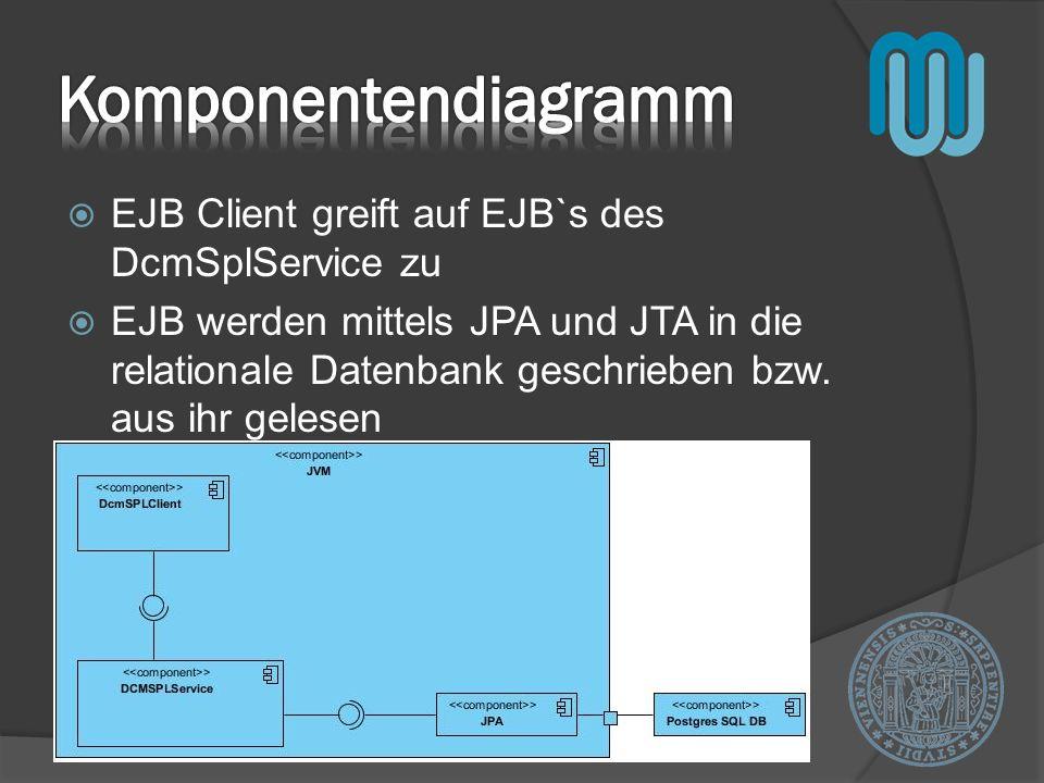 EJB Client greift auf EJB`s des DcmSplService zu EJB werden mittels JPA und JTA in die relationale Datenbank geschrieben bzw.
