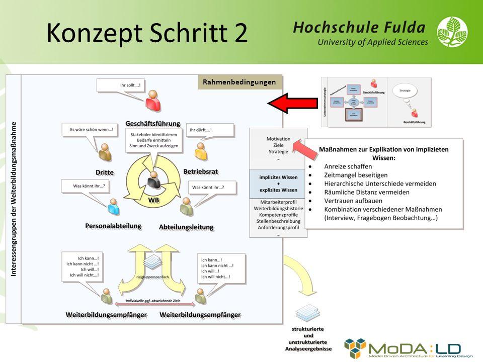 Konzept Schritt 2 Rahmenbedingungen