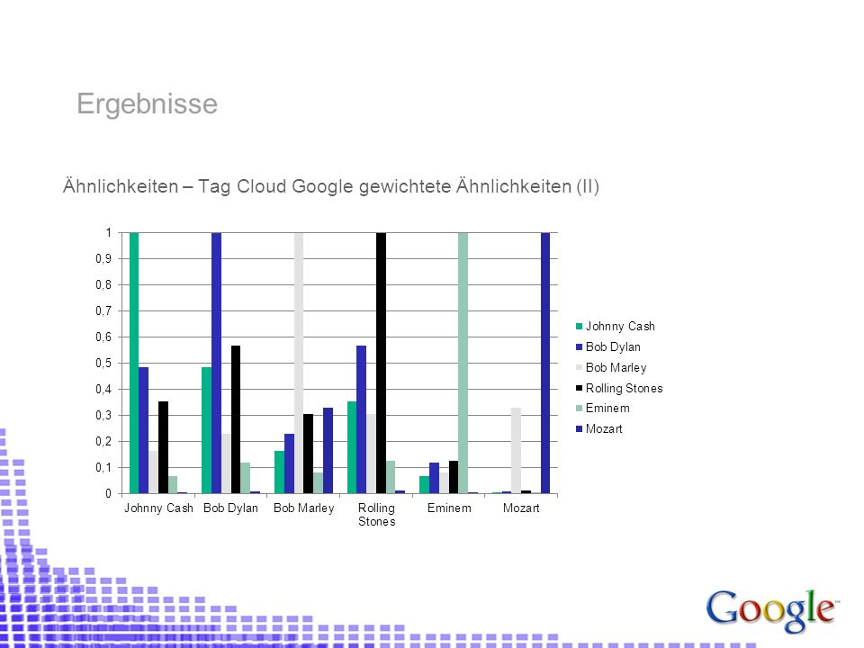 Ähnlichkeiten – Tag Cloud Google gewichtete Ähnlichkeiten (II) Ergebnisse