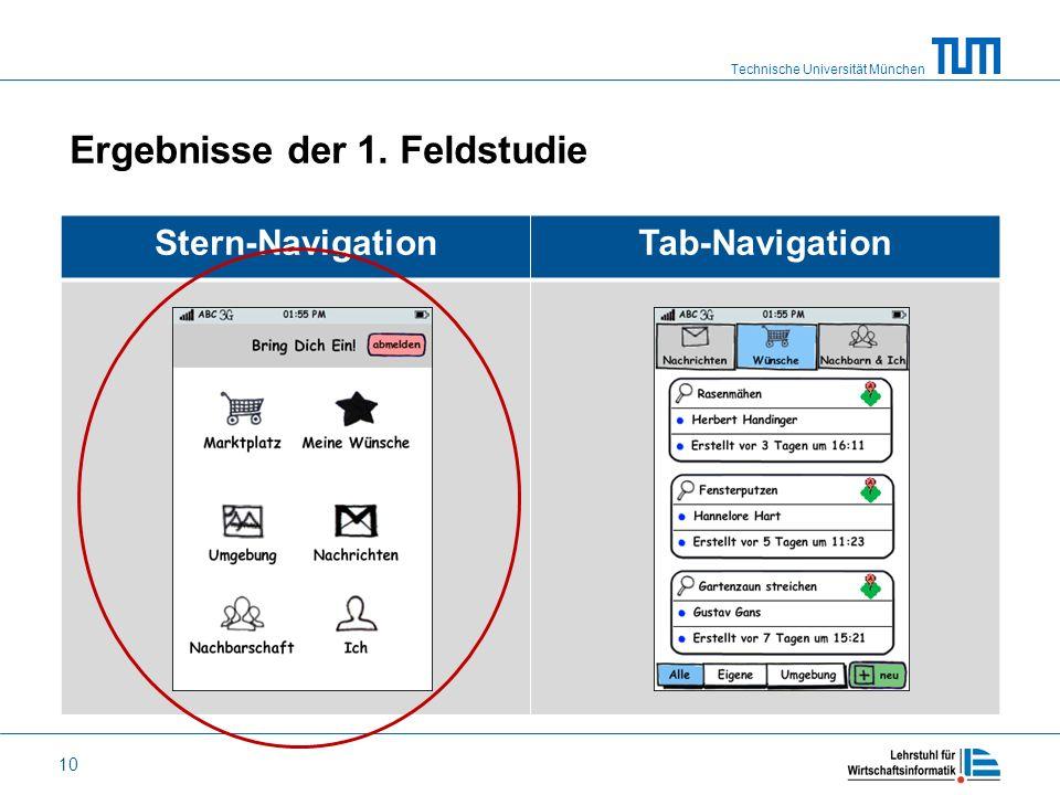 Technische Universität München 10 Ergebnisse der 1. Feldstudie Stern-NavigationTab-Navigation