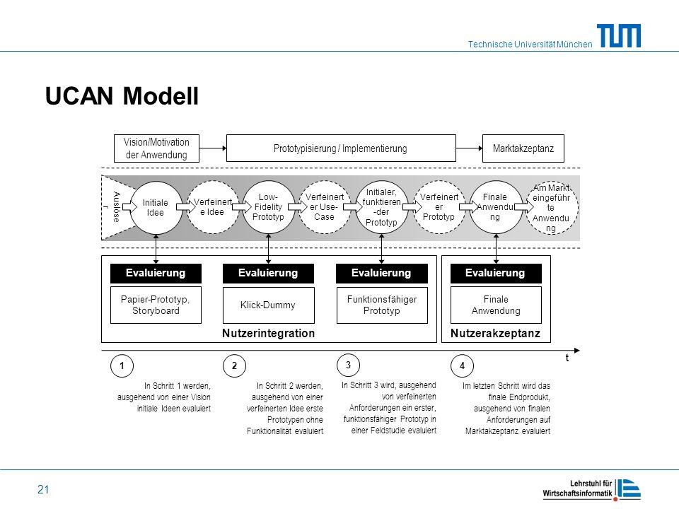 Technische Universität München 21 UCAN Modell Vision/Motivation der Anwendung Prototypisierung / Implementierung Marktakzeptanz Technol. Auslöse r Am