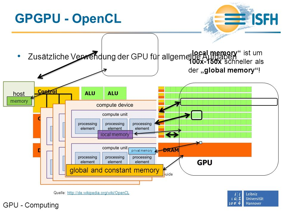 GPGPU - OpenCL Zusätzliche Verwendung der GPU für allgemeine Aufgaben GPU - Computing Quelle: CUDA C Programming Guide Quelle: http://de.wikipedia.org/wiki/OpenCLhttp://de.wikipedia.org/wiki/OpenCL memory global and constant memory local memory privat memory local memory ist um 100x-150x schneller als der global memory!