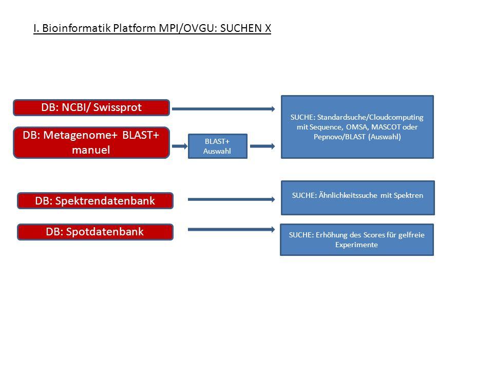 I. Bioinformatik Platform MPI/OVGU: SUCHEN X DB: Spotdatenbank DB: Spektrendatenbank DB: NCBI/ Swissprot DB: Metagenome+ BLAST+ manuel SUCHE: Ähnlichk