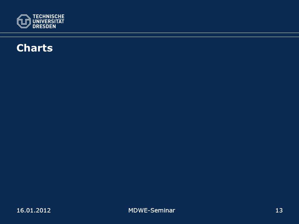 Charts 16.01.2012MDWE-Seminar13