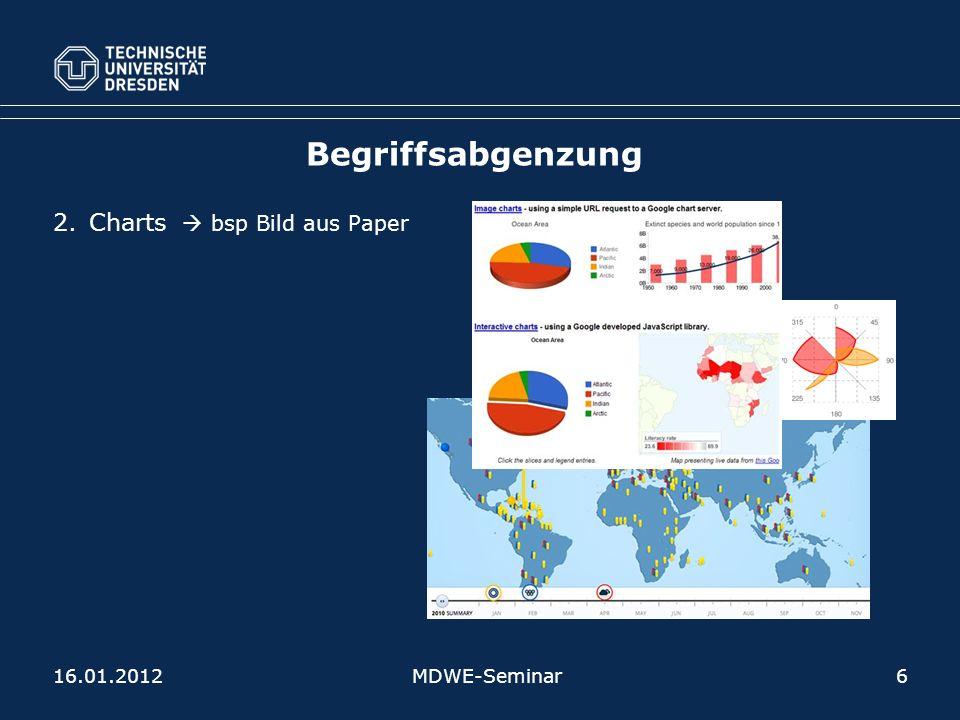 Begriffsabgenzung 2.Charts bsp Bild aus Paper MDWE-Seminar616.01.2012